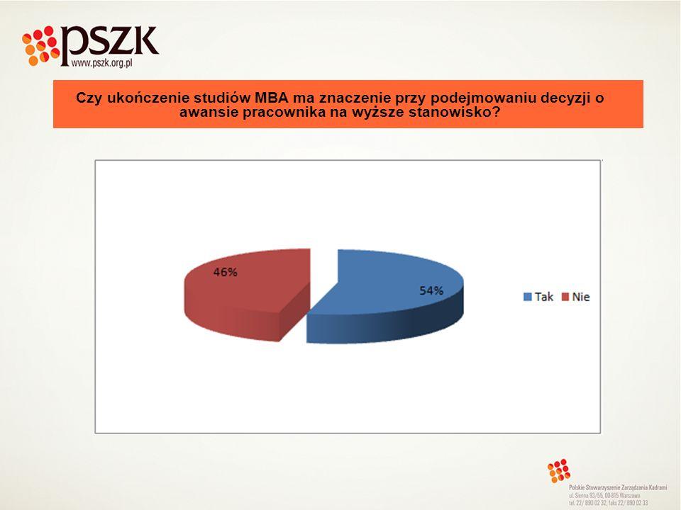 Czy przy rekrutacjach na stanowiska menedżerskie ukończenie przez kandydata studiów MBA jest: