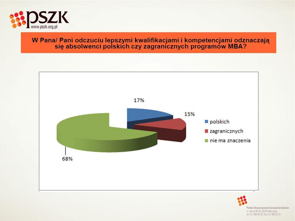 Czy wybierając i oceniając kandydata posiadającego ukończone studia MBA w Polsce, zwracał Pan/ Pani uwagę na uczelnię (organizatora) programu MBA?