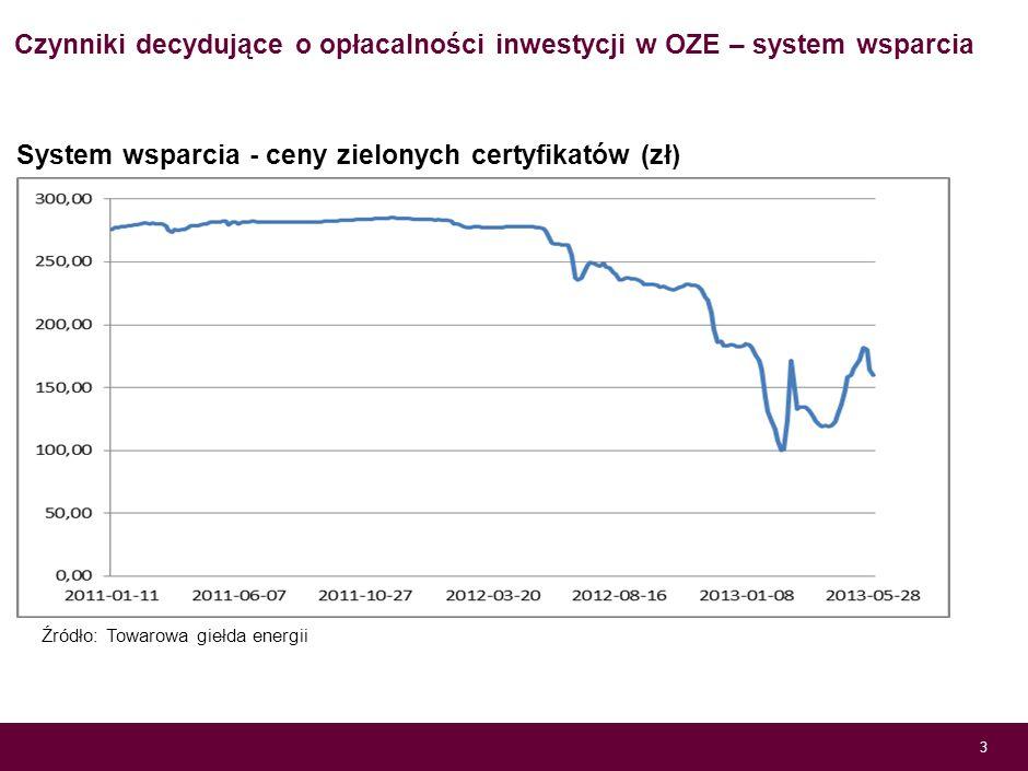 Czynniki decydujące o opłacalności inwestycji w OZE – system wsparcia 2 Źródło: Min. Gospodarki System wsparcia - feed-in-tarrif dla lądowej energetyk