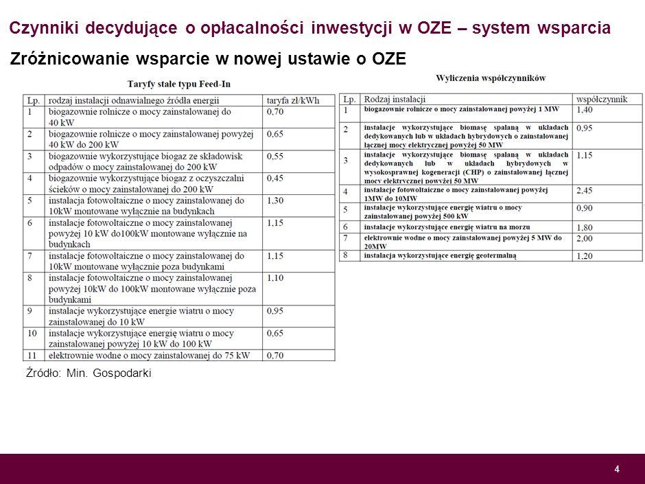 Czynniki decydujące o opłacalności inwestycji w OZE – system wsparcia 3 Źródło: Towarowa giełda energii System wsparcia - ceny zielonych certyfikatów