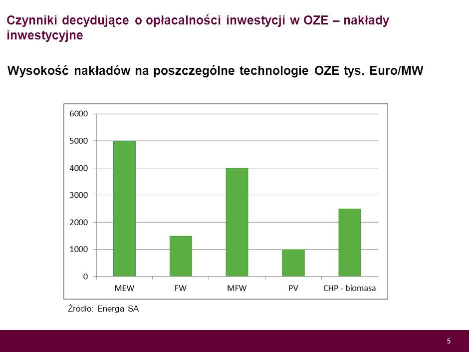 Czynniki decydujące o opłacalności inwestycji w OZE – system wsparcia 4 Źródło: Min. Gospodarki Zróżnicowanie wsparcie w nowej ustawie o OZE