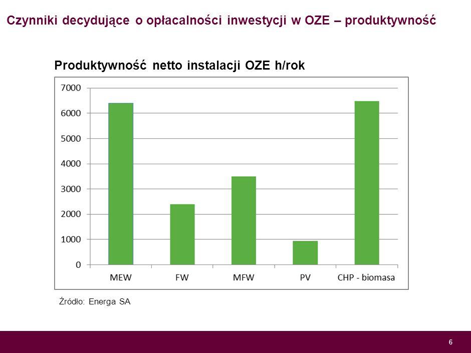 Czynniki decydujące o opłacalności inwestycji w OZE – nakłady inwestycyjne 5 Wysokość nakładów na poszczególne technologie OZE tys. Euro/MW Źródło: En