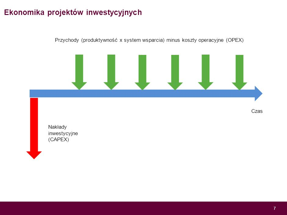 Czynniki decydujące o opłacalności inwestycji w OZE – produktywność 6 Źródło: Energa SA Produktywność netto instalacji OZE h/rok