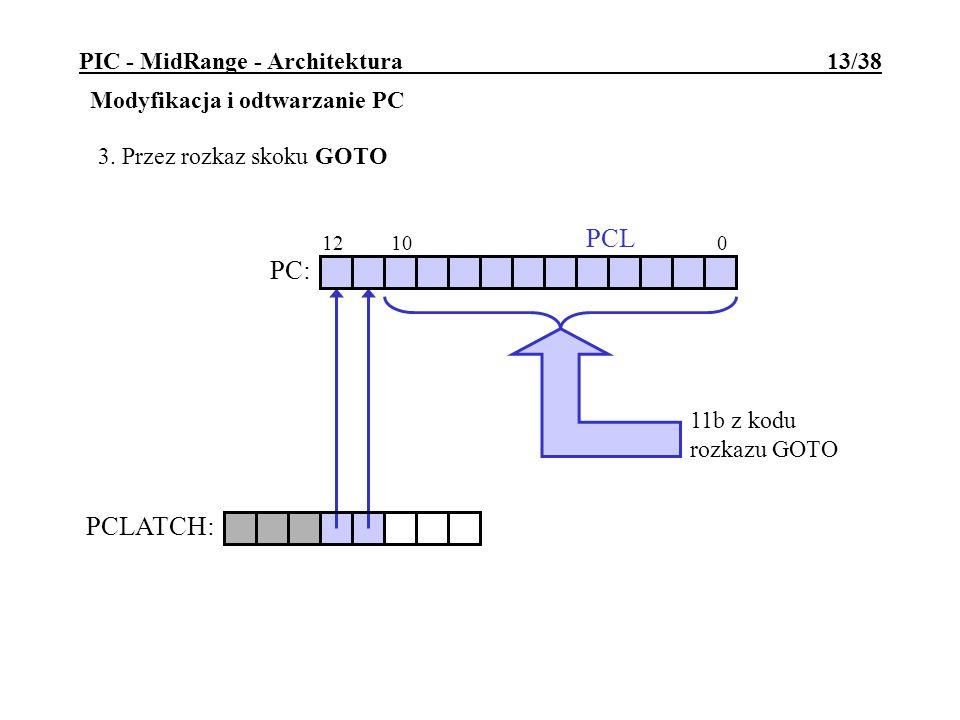 11b z kodu rozkazu GOTO PIC - MidRange - Architektura 13/38 Modyfikacja i odtwarzanie PC 3. Przez rozkaz skoku GOTO 12 10 0 PC: PCL PCLATCH: