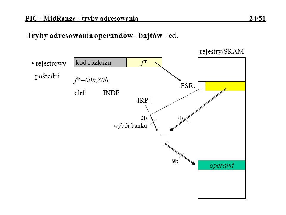 PIC - MidRange - tryby adresowania 24/51 Tryby adresowania operandów - bajtów - cd. rejestrowy pośredni kod rozkazu f* FSR: f*=00h,80h clrfINDF IRP 7b