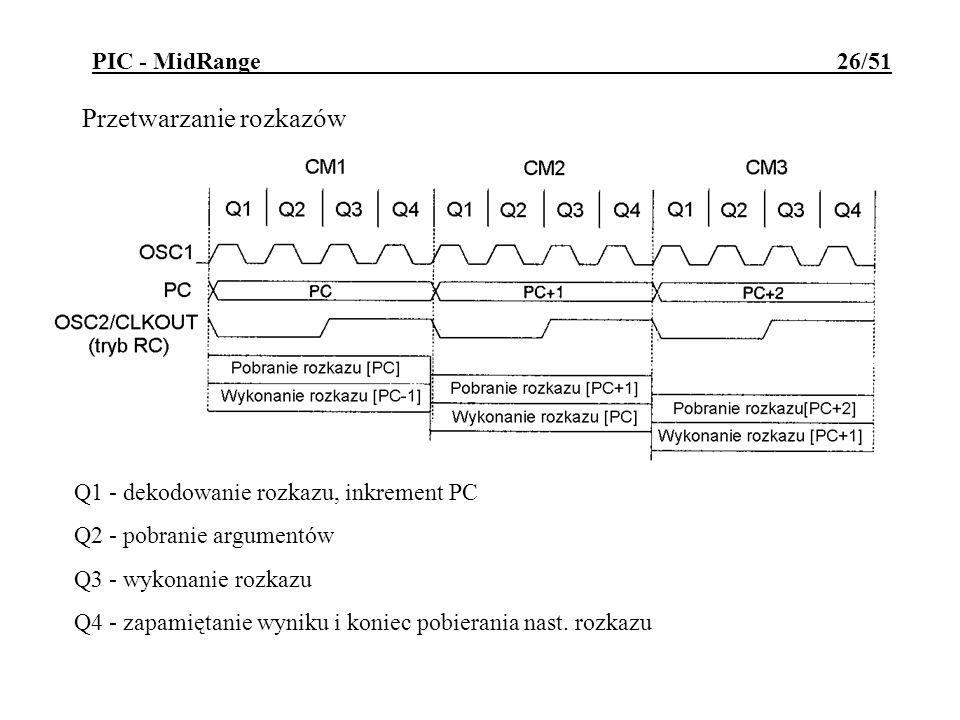 PIC - MidRange 26/51 Przetwarzanie rozkazów Q1 - dekodowanie rozkazu, inkrement PC Q2 - pobranie argumentów Q3 - wykonanie rozkazu Q4 - zapamiętanie w