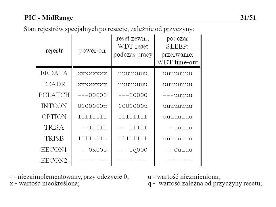 PIC - MidRange 31/51 Stan rejestrów specjalnych po resecie, zależnie od przyczyny: - - niezaimplementowany, przy odczycie 0; u - wartość niezmieniona;