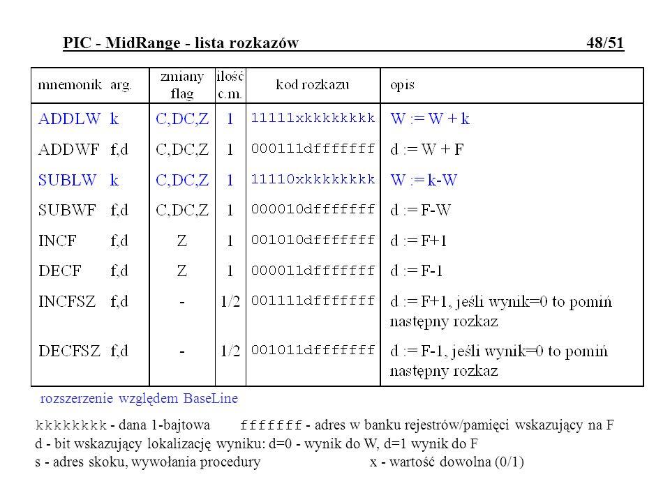 PIC - MidRange - lista rozkazów 48/51 kkkkkkkk - dana 1-bajtowa fffffff - adres w banku rejestrów/pamięci wskazujący na F d - bit wskazujący lokalizac