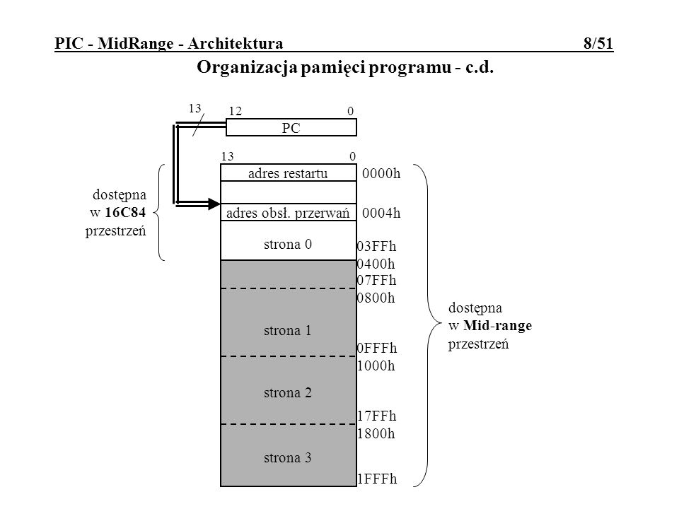PIC - MidRange - Architektura 8/51 Organizacja pamięci programu - c.d. PC strona 1 strona 2 strona 3 12 0 strona 0 1FFFh adres restartu 0000h 03FFh 04
