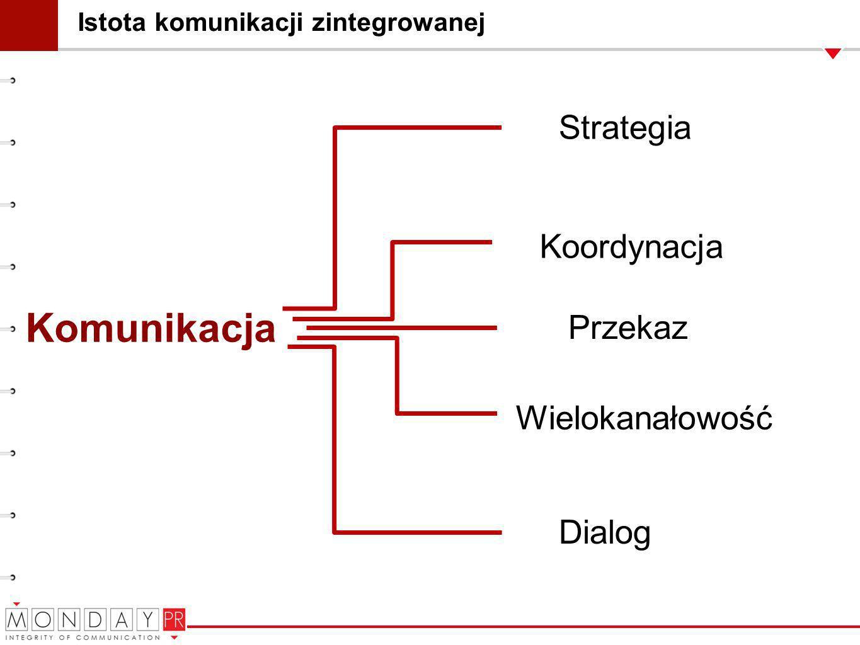 Istota komunikacji zintegrowanej Komunikacja Strategia Wielokanałowość Dialog Koordynacja Przekaz