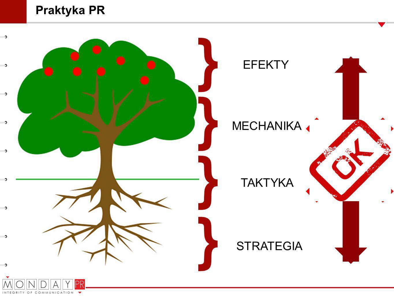 Praktyka PR STRATEGIA } } } } TAKTYKA MECHANIKA EFEKTY