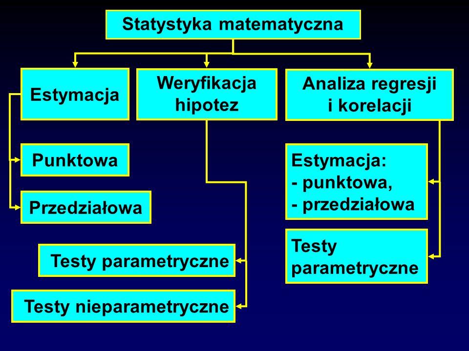 Statystyka matematyczna Weryfikacja hipotez Estymacja Analiza regresji i korelacji Punktowa Przedziałowa Testy parametryczne Testy nieparametryczne Es