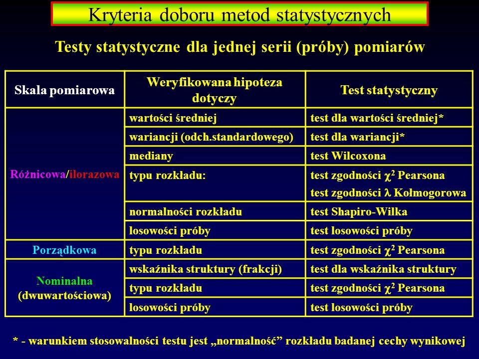 Testy statystyczne dla jednej serii (próby) pomiarów Skala pomiarowa Weryfikowana hipoteza dotyczy Test statystyczny Różnicowa/ilorazowa wartości śred