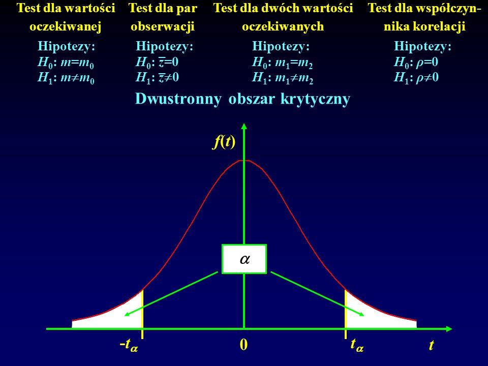 Test dla wartości oczekiwanej Test dla par obserwacji Test dla dwóch wartości oczekiwanych Test dla współczyn- nika korelacji Hipotezy: H 0 : m=m 0 H