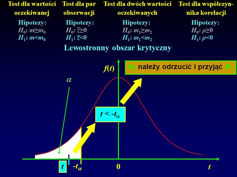 0 f(t)f(t) t -t Test dla wartości oczekiwanej Test dla par obserwacji Test dla dwóch wartości oczekiwanych Test dla współczyn- nika korelacji Hipotezy