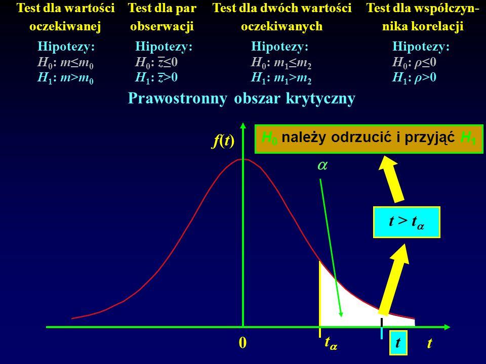 0 f(t)f(t) t t Test dla wartości oczekiwanej Test dla par obserwacji Test dla dwóch wartości oczekiwanych Test dla współczyn- nika korelacji Hipotezy: