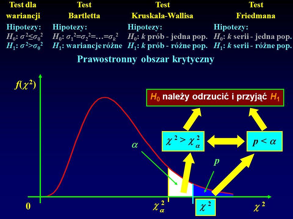 0 f( 2 ) 2 2 Hipotezy: H 0 : σ 2σ 0 2 H 1 : σ 2 >σ 0 2 Hipotezy: H 0 : σ 1 2 =σ 2 2 =…=σ k 2 H 1 : wariancje różne Hipotezy: H 0 : k serii - jedna pop