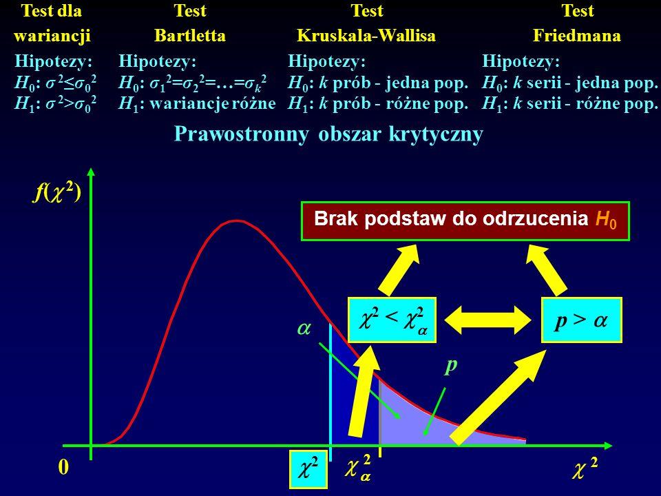 Hipotezy: H 0 : σ 2σ 0 2 H 1 : σ 2 >σ 0 2 Hipotezy: H 0 : σ 1 2 =σ 2 2 =…=σ k 2 H 1 : wariancje różne Hipotezy: H 0 : k serii - jedna pop. H 1 : k ser