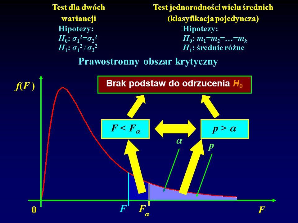 0 f(F )f(F ) F F Test dla dwóch wariancji Test jednorodności wielu średnich (klasyfikacja pojedyncza) Hipotezy: H 0 : σ 1 2 =σ 2 2 H 1 : σ 1 2σ 2 2 Hi