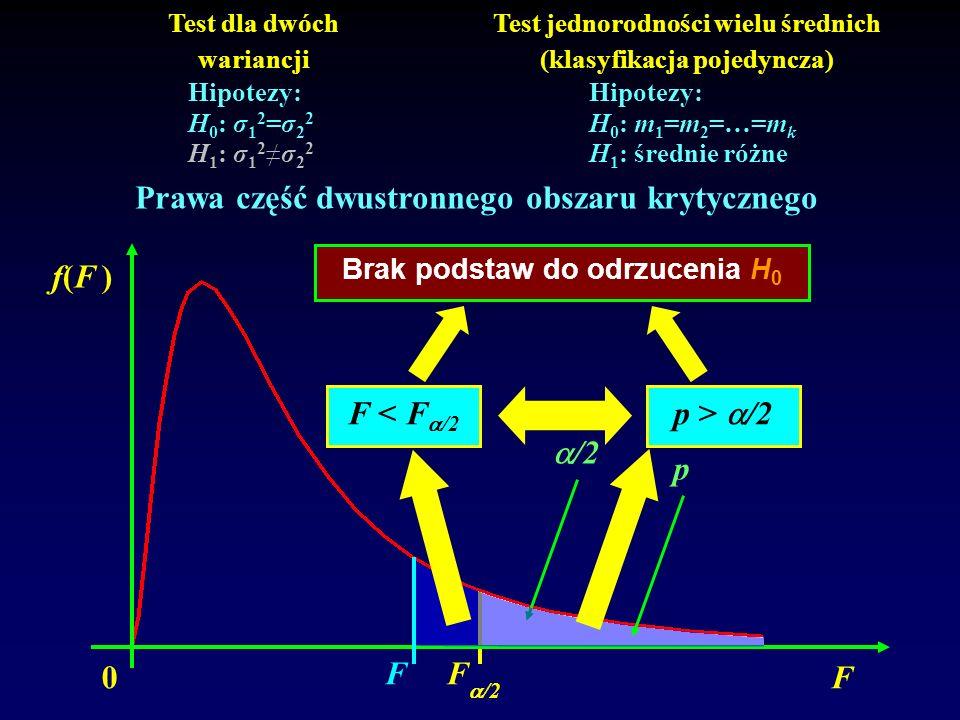 0 f(F )f(F ) F /2 F Test dla dwóch wariancji Test jednorodności wielu średnich (klasyfikacja pojedyncza) Hipotezy: H 0 : σ 1 2 =σ 2 2 H 1 : σ 1 2σ 2 2