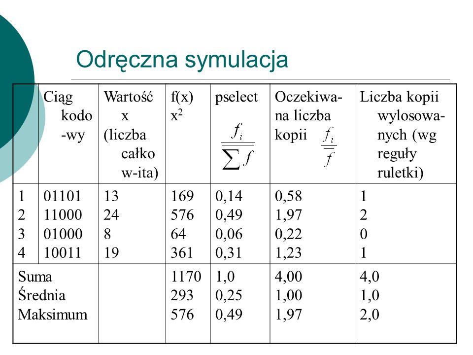 Ciąg kodo -wy Wartość x (liczba całko w-ita) f(x) x 2 pselectOczekiwa- na liczba kopii Liczba kopii wylosowa- nych (wg reguły ruletki) 12341234 01101