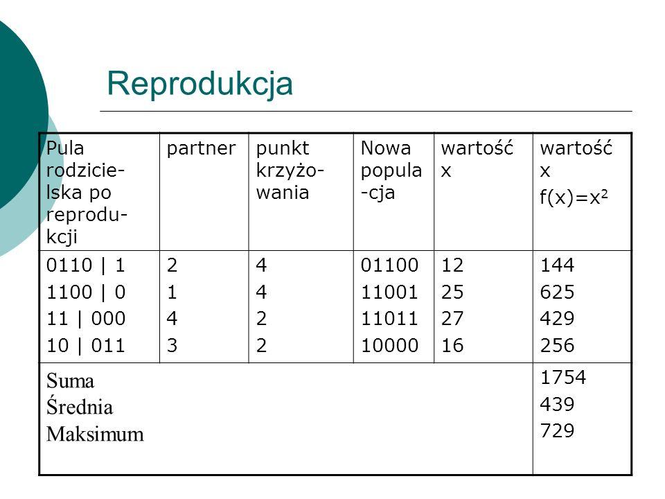 Reprodukcja Pula rodzicie- lska po reprodu- kcji partnerpunkt krzyżo- wania Nowa popula -cja wartość x f(x)=x 2 0110 | 1 1100 | 0 11 | 000 10 | 011 21