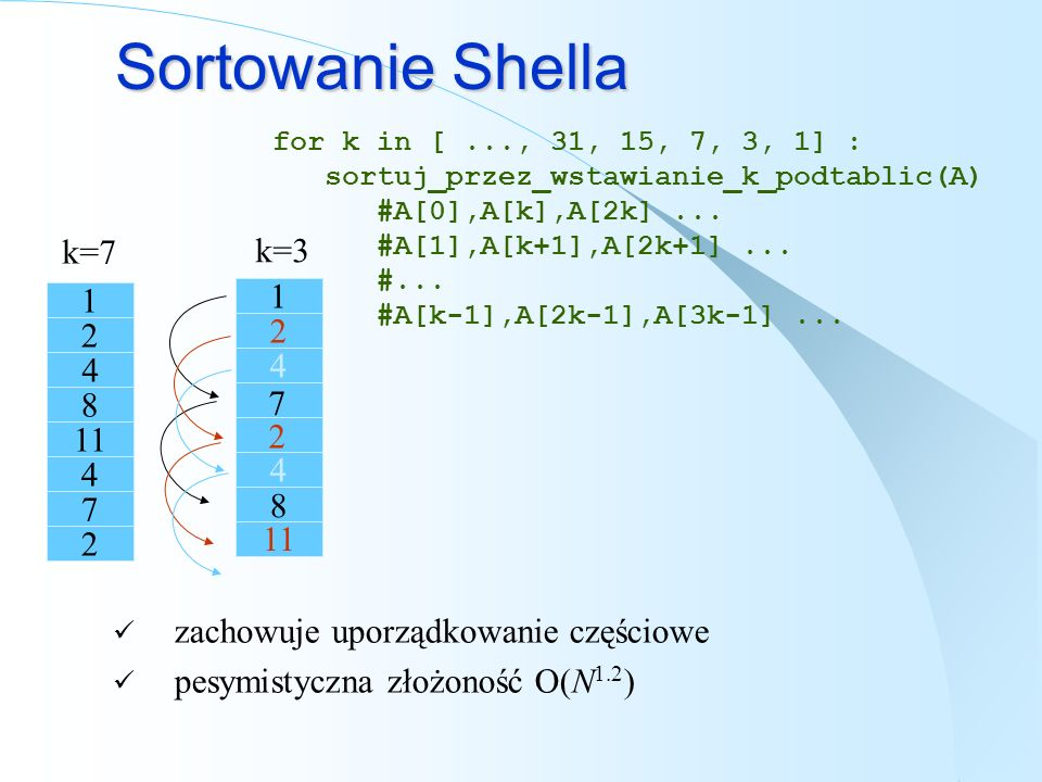 Sortowanie Shella 1 2 7 8 11 4 7 2 4 zachowuje uporządkowanie częściowe pesymistyczna złożoność O(N 1.2 ) for k in [..., 31, 15, 7, 3, 1] : sortuj_prz