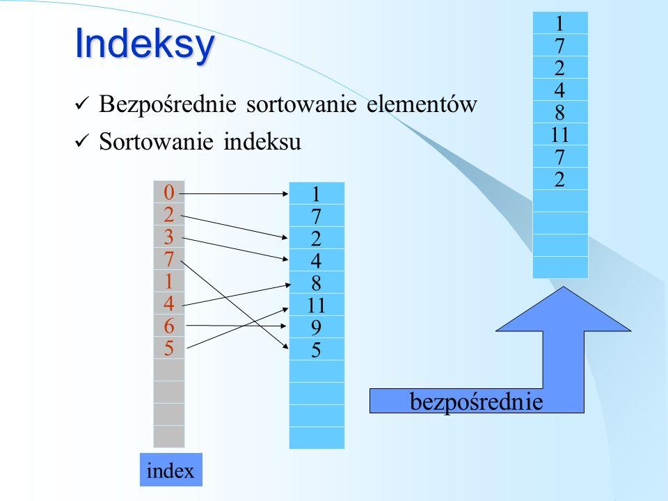 Indeksy Bezpośrednie sortowanie elementów Sortowanie indeksu 1 7 2 4 8 11 9 5 1 7 2 4 8 7 2 bezpośrednie 0 2 3 7 1 4 6 5 index