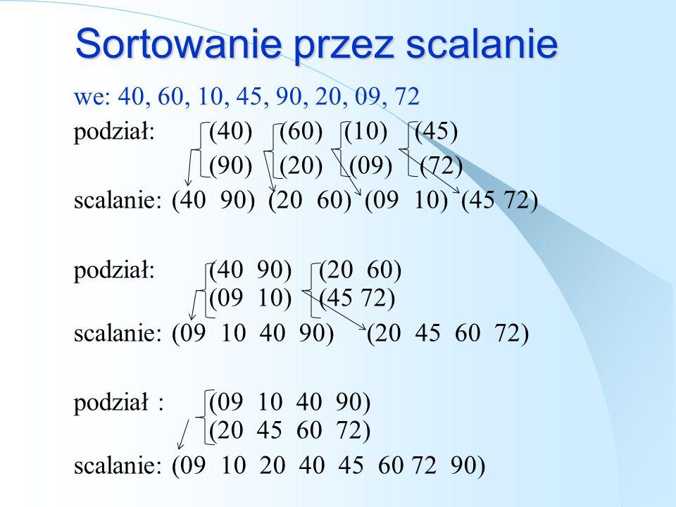 Sortowanie przez scalanie we: 40, 60, 10, 45, 90, 20, 09, 72 podział: (40) (60) (10) (45) (90) (20) (09) (72) scalanie: (40 90) (20 60) (09 10) (45 72