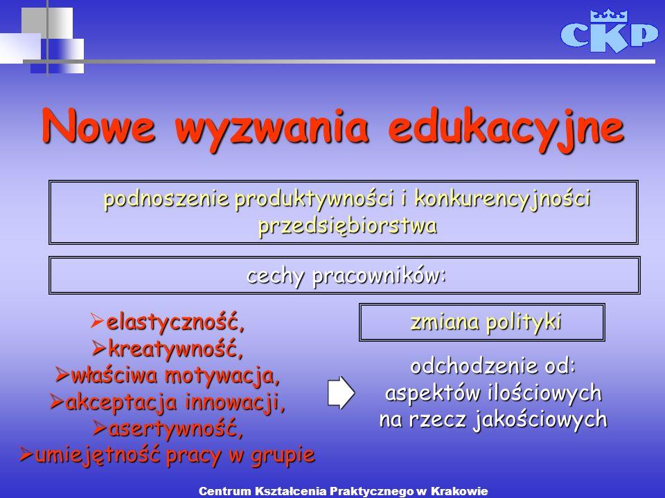 cechy pracowników: zmiana polityki Nowe wyzwania edukacyjne elastyczność, kreatywność, kreatywność, właściwa motywacja, właściwa motywacja, akceptacja
