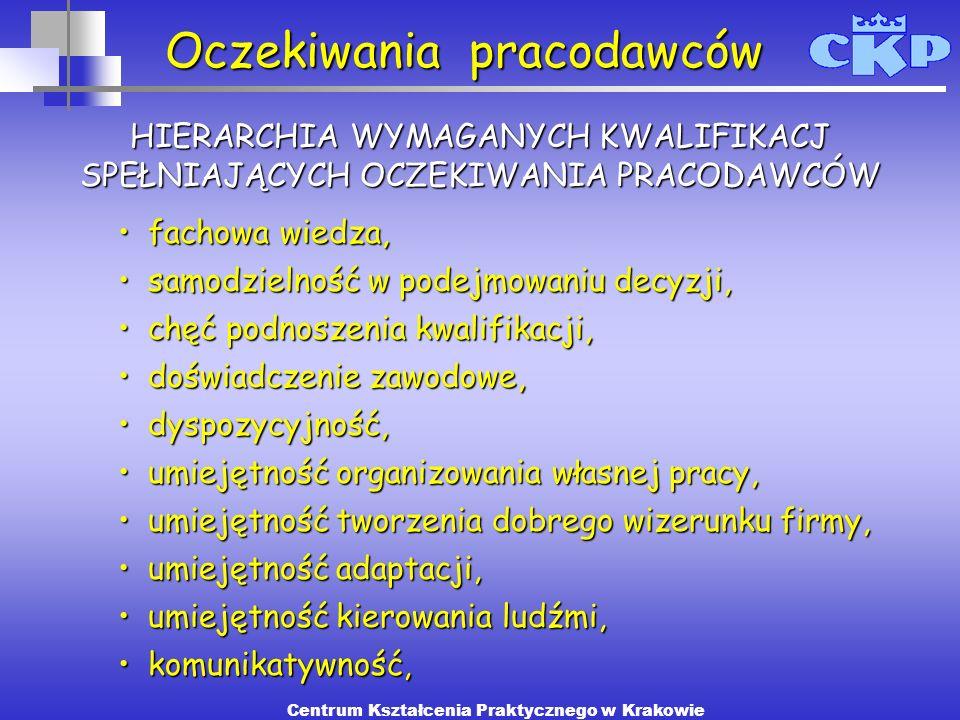 Oczekiwania pracodawców Centrum Kształcenia Praktycznego w Krakowie fachowafachowa wiedza, samodzielnośćsamodzielność w podejmowaniu decyzji, chęćchęć