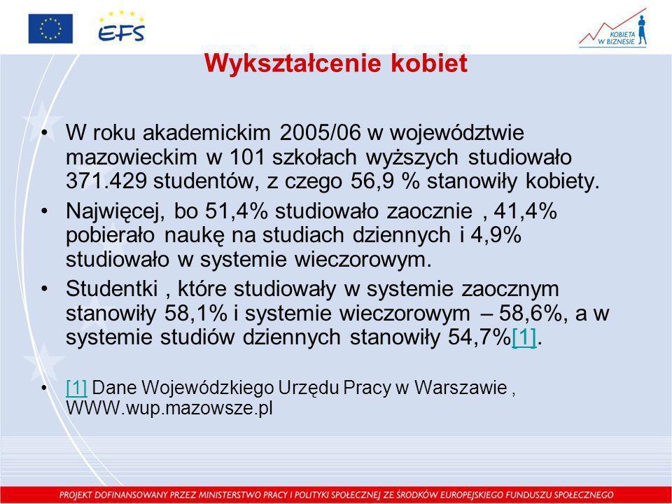 Wykształcenie kobiet W roku akademickim 2005/06 w województwie mazowieckim w 101 szkołach wyższych studiowało 371.429 studentów, z czego 56,9 % stanow