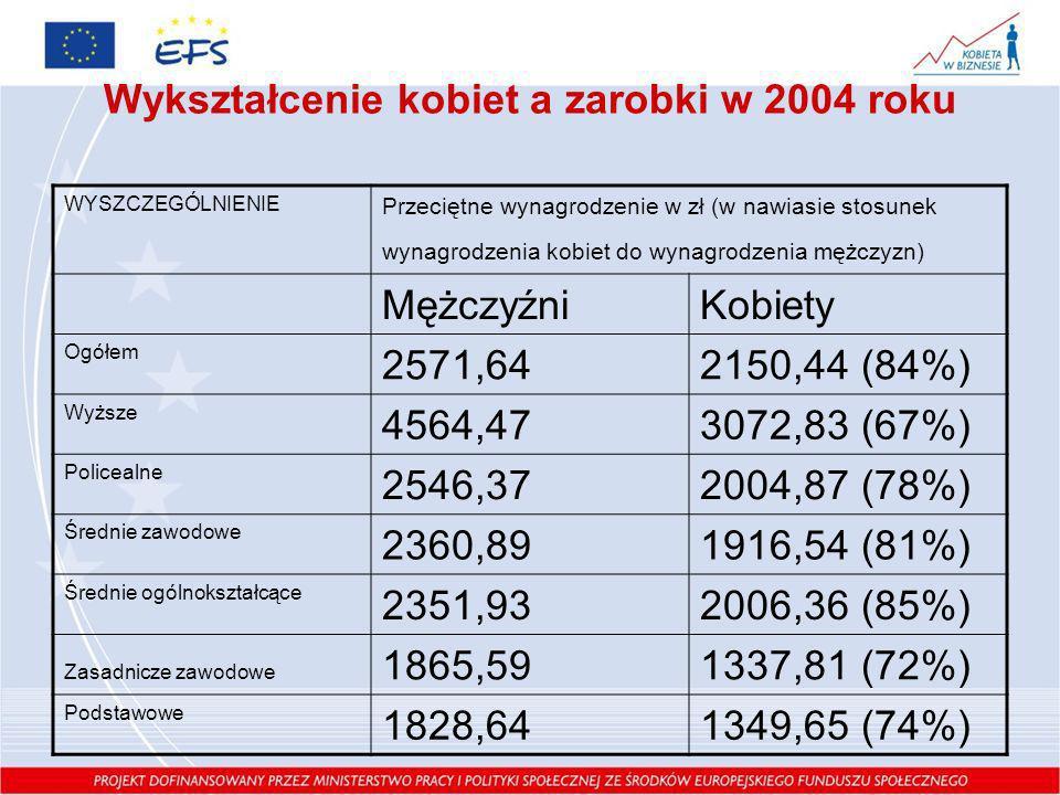 Wykształcenie kobiet a zarobki w 2004 roku WYSZCZEGÓLNIENIE Przeciętne wynagrodzenie w zł (w nawiasie stosunek wynagrodzenia kobiet do wynagrodzenia m