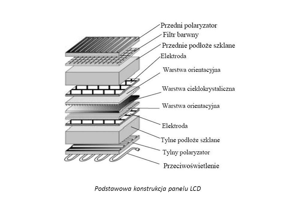 Podstawowa konstrukcja panelu LCD