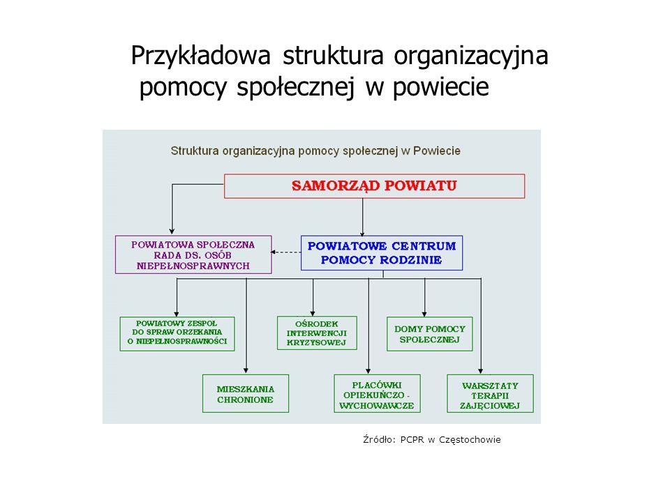 Źródło: PCPR w Częstochowie Przykładowa struktura organizacyjna pomocy społecznej w powiecie