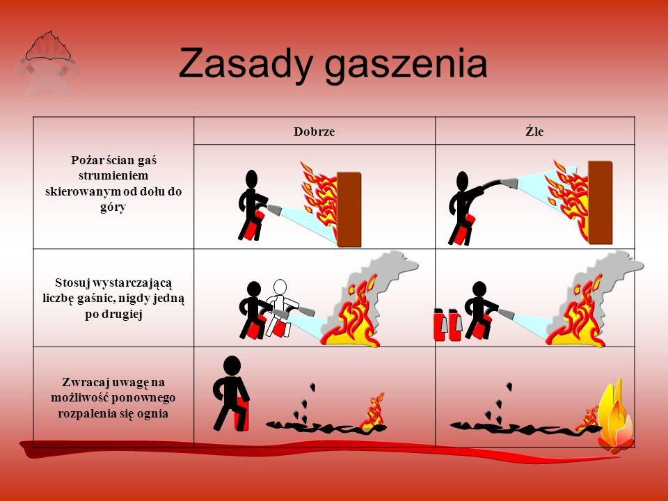 Pożar ścian gaś strumieniem skierowanym od dołu do góry DobrzeŹle Stosuj wystarczającą liczbę gaśnic, nigdy jedną po drugiej Zwracaj uwagę na możliwość ponownego rozpalenia się ognia