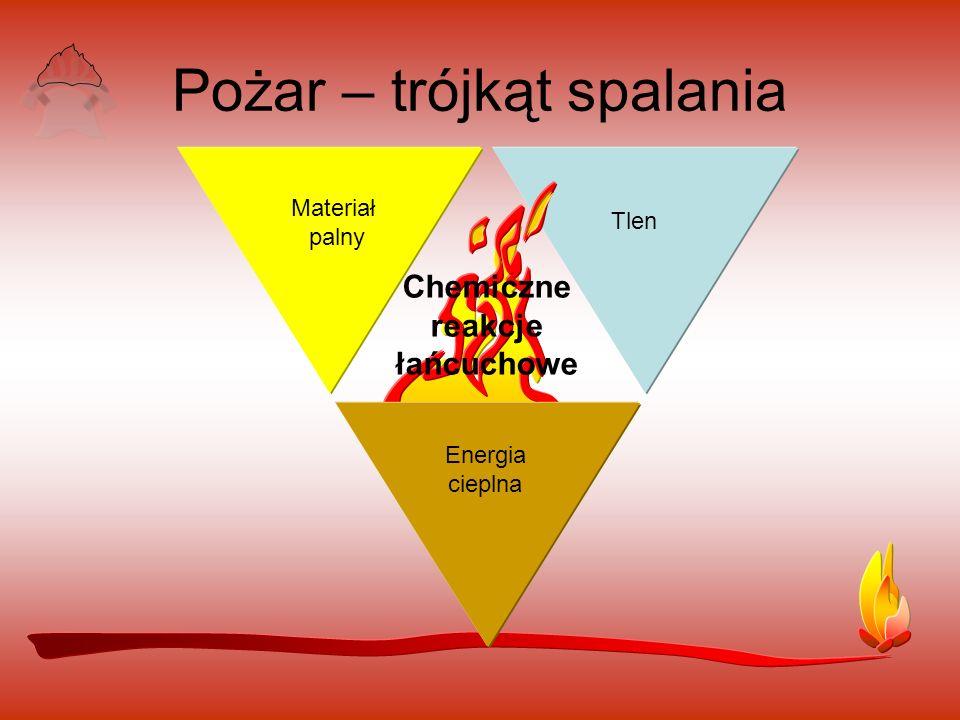 Pożar – trójkąt spalania Materiał palny Tlen Energia cieplna Chemiczne reakcje łańcuchowe