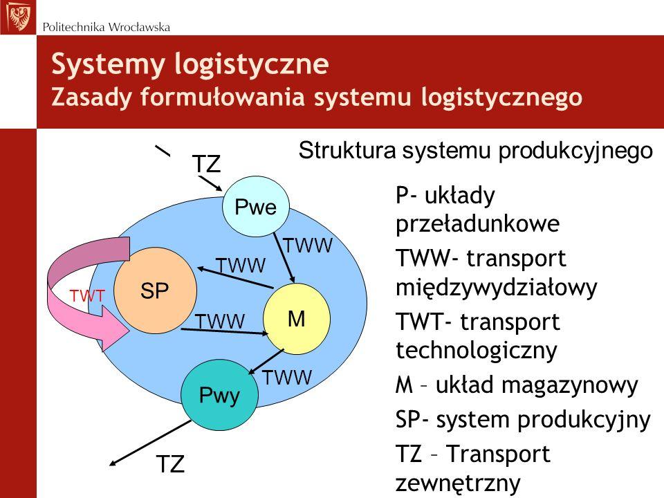 Systemy logistyczne Zasady formułowania systemu logistycznego P- układy przeładunkowe TWW- transport międzywydziałowy TWT- transport technologiczny M – układ magazynowy SP- system produkcyjny TZ – Transport zewnętrzny TZ Pwe M SP Pwy TZ TWW TWT Struktura systemu produkcyjnego