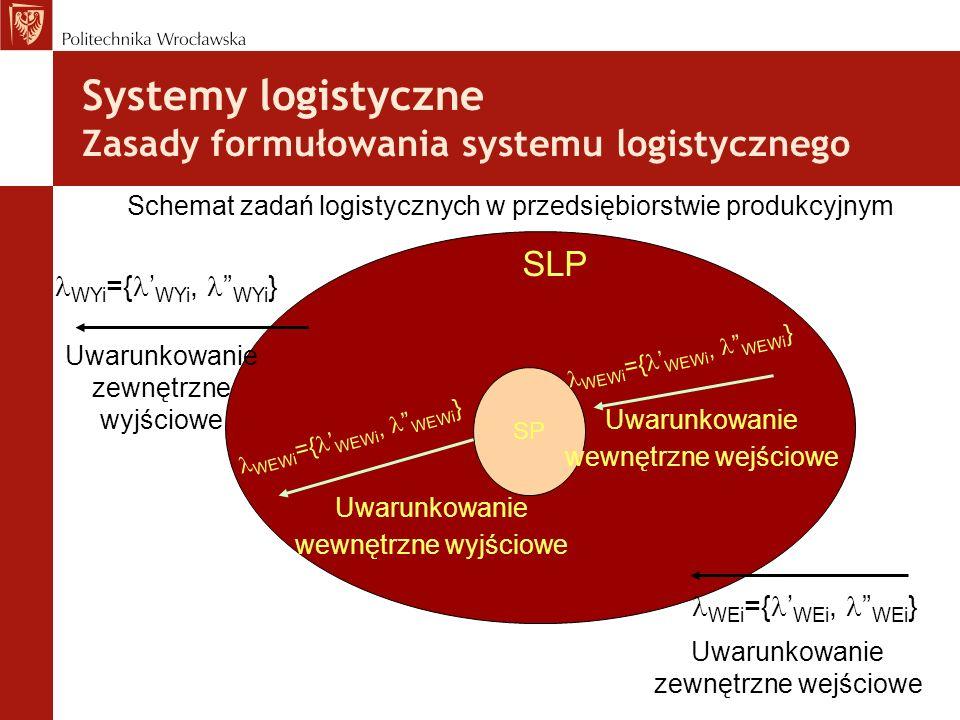 Systemy logistyczne Zasady formułowania systemu logistycznego SP SLP WEi ={ WEi, WEi } Uwarunkowanie zewnętrzne wejściowe WEWi ={ WEWi, WEWi } Uwarunk