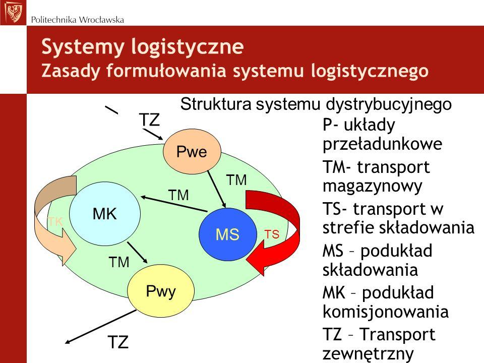 Systemy logistyczne Zasady formułowania systemu logistycznego P- układy przeładunkowe TM- transport magazynowy TS- transport w strefie składowania MS