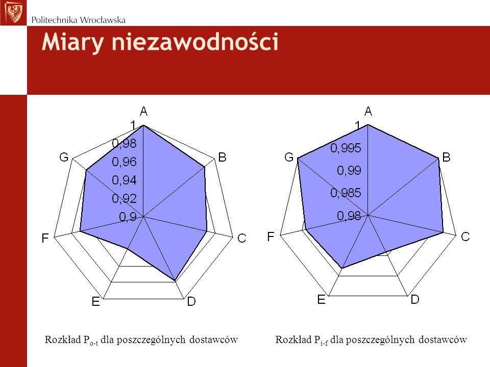 Rozkład P o-t dla poszczególnych dostawcówRozkład P i-f dla poszczególnych dostawców