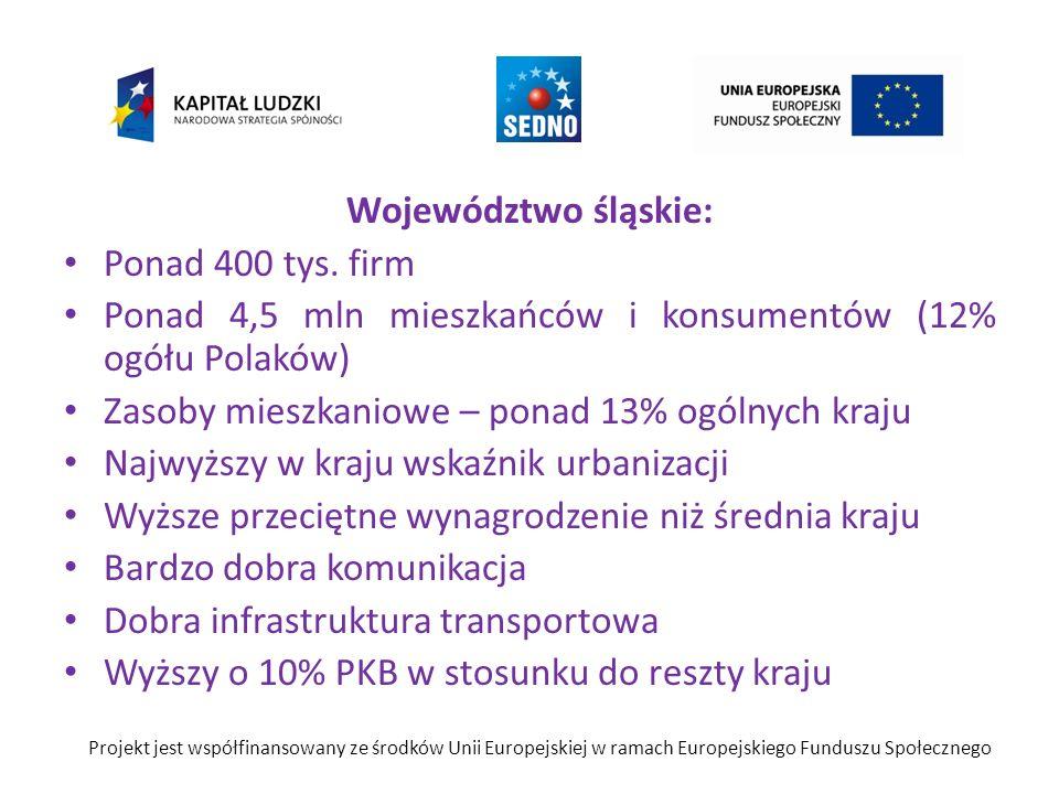 Województwo śląskie: Ponad 400 tys. firm Ponad 4,5 mln mieszkańców i konsumentów (12% ogółu Polaków) Zasoby mieszkaniowe – ponad 13% ogólnych kraju Na