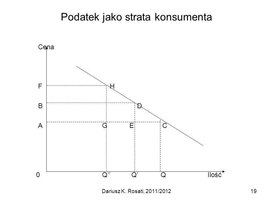 Podatek jako strata konsumenta Cena F H B D A G E C 0 Q Q QIlość 19Dariusz K. Rosati, 2011/2012