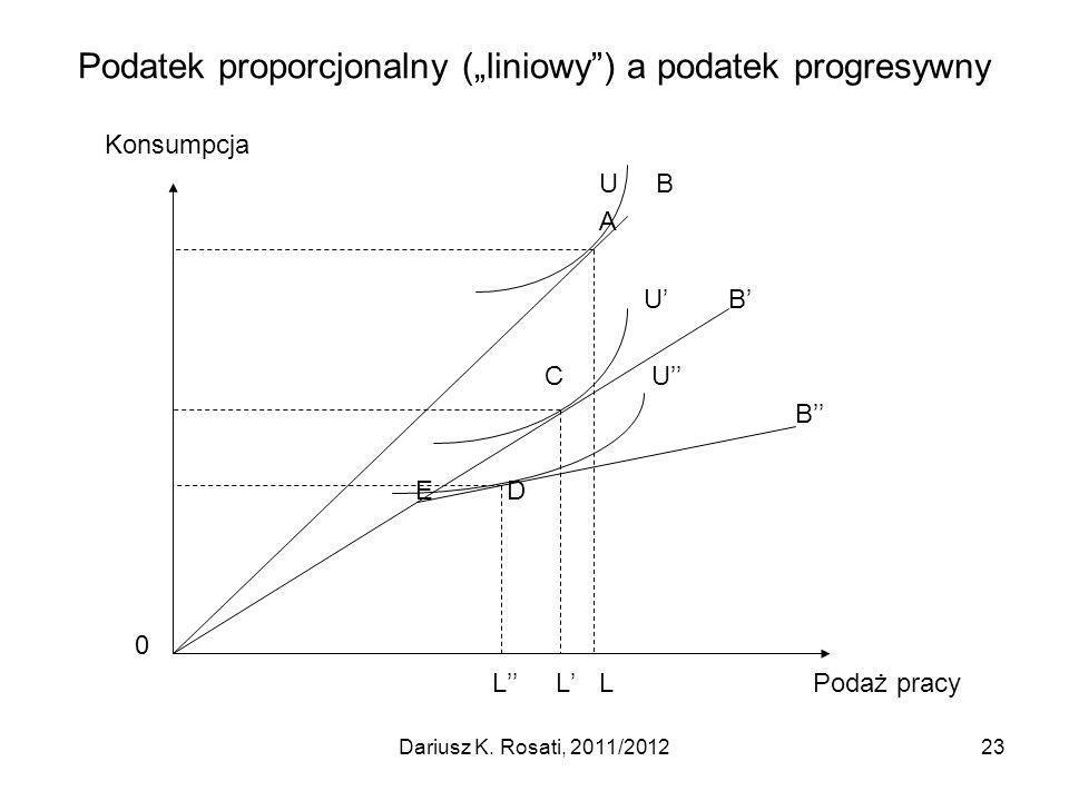 Podatek proporcjonalny (liniowy) a podatek progresywny Konsumpcja U B A U B C U B E D 0 L L LPodaż pracy 23Dariusz K.