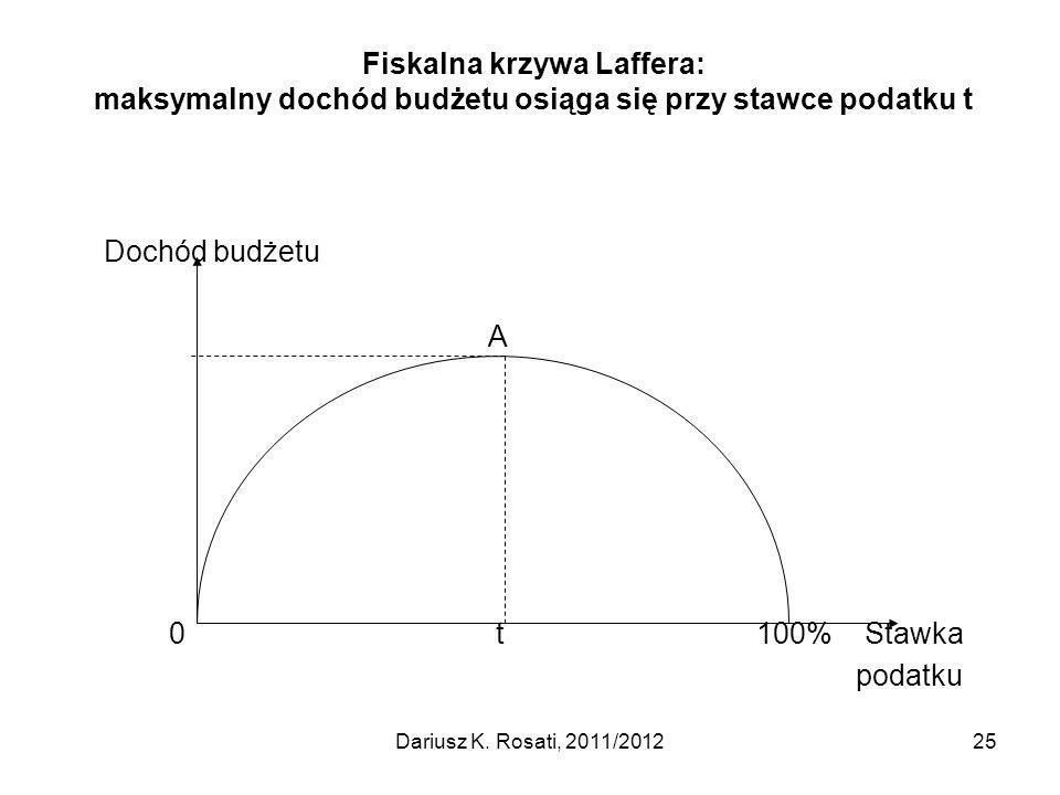 Fiskalna krzywa Laffera: maksymalny dochód budżetu osiąga się przy stawce podatku t Dochód budżetu A 0 t 100% Stawka podatku 25Dariusz K.