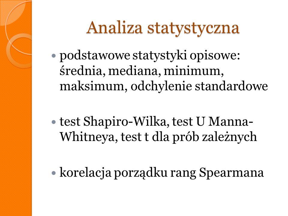 Analiza statystyczna podstawowe statystyki opisowe: średnia, mediana, minimum, maksimum, odchylenie standardowe test Shapiro-Wilka, test U Manna- Whit
