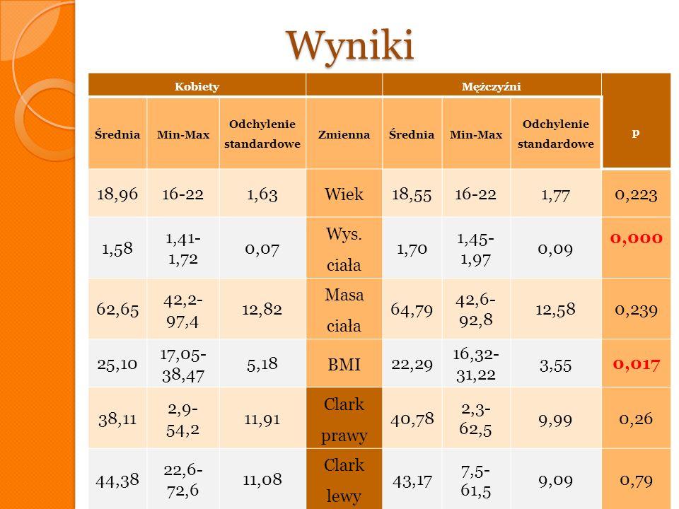 Wyniki Kobiety Stan odżywienia Mężczyźni n%Clark prawyClark lewyn%Clark prawyClark lewy 1557,69 39,7 +8,7 46,3 +12,37 Norma 3870,37 40,8 +11,3 43,05 +9,95 415,39 41,8 +10,35 41,0 +2,47 Nadwaga 1222,22 42,18 +6,03 44,19 +7,24 726,92 32,6 +17,61 42,21 +11,34 Otyłość 47,41 36,35 +4,51 41,2 +6,12