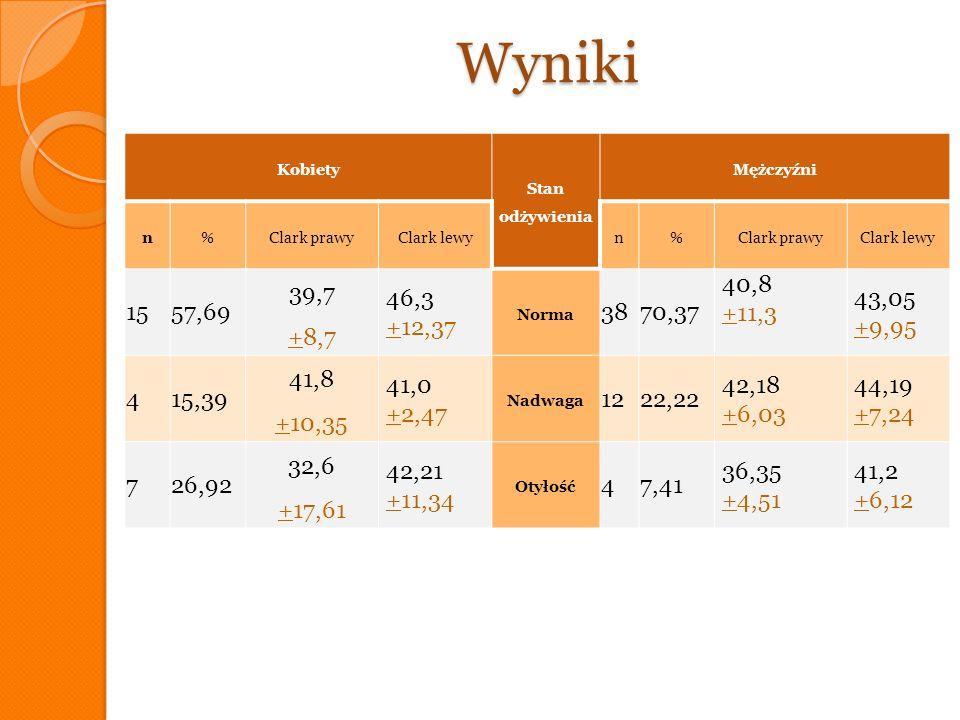 Wyniki Kobiety Stan odżywienia Mężczyźni n%Clark prawyClark lewyn%Clark prawyClark lewy 1557,69 39,7 +8,7 46,3 +12,37 Norma 3870,37 40,8 +11,3 43,05 +