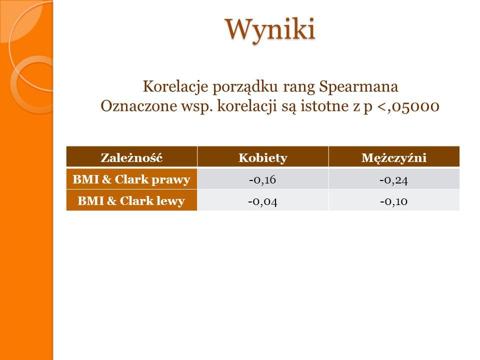 Wyniki Wyniki Korelacje porządku rang Spearmana Oznaczone wsp. korelacji są istotne z p <,05000 ZależnośćKobietyMężczyźni BMI & Clark prawy-0,16-0,24