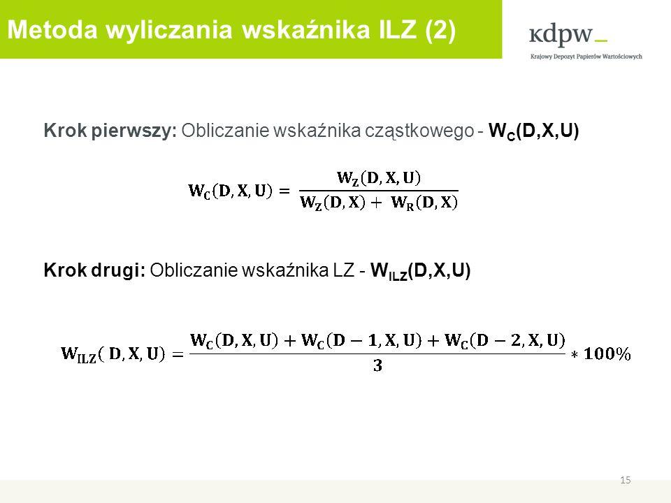 Metoda wyliczania wskaźnika ILZ (2) Krok pierwszy: Obliczanie wskaźnika cząstkowego - W C (D,X,U) Krok drugi: Obliczanie wskaźnika LZ - W ILZ (D,X,U) 15
